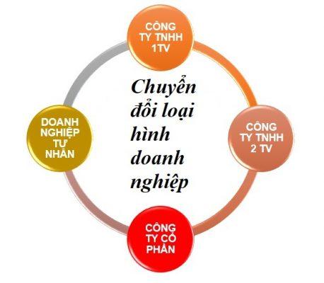 Chuyển đổi công ty TNHH 2 TV thành công ty TNHH 1 TV