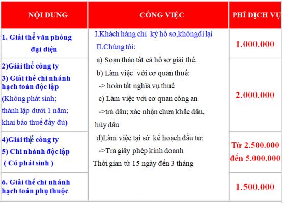 Dịch vụ giải thể công ty tại Thuận An